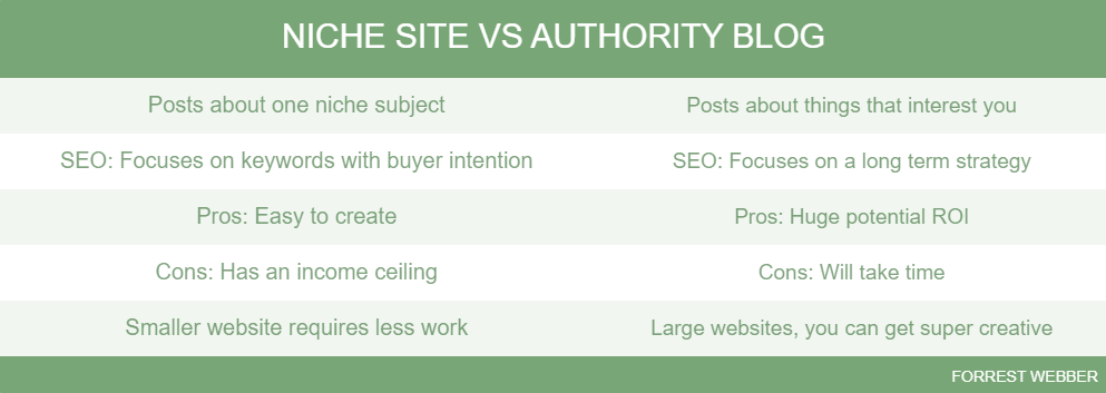 Niche Site Vs Authority Blog pros and cons